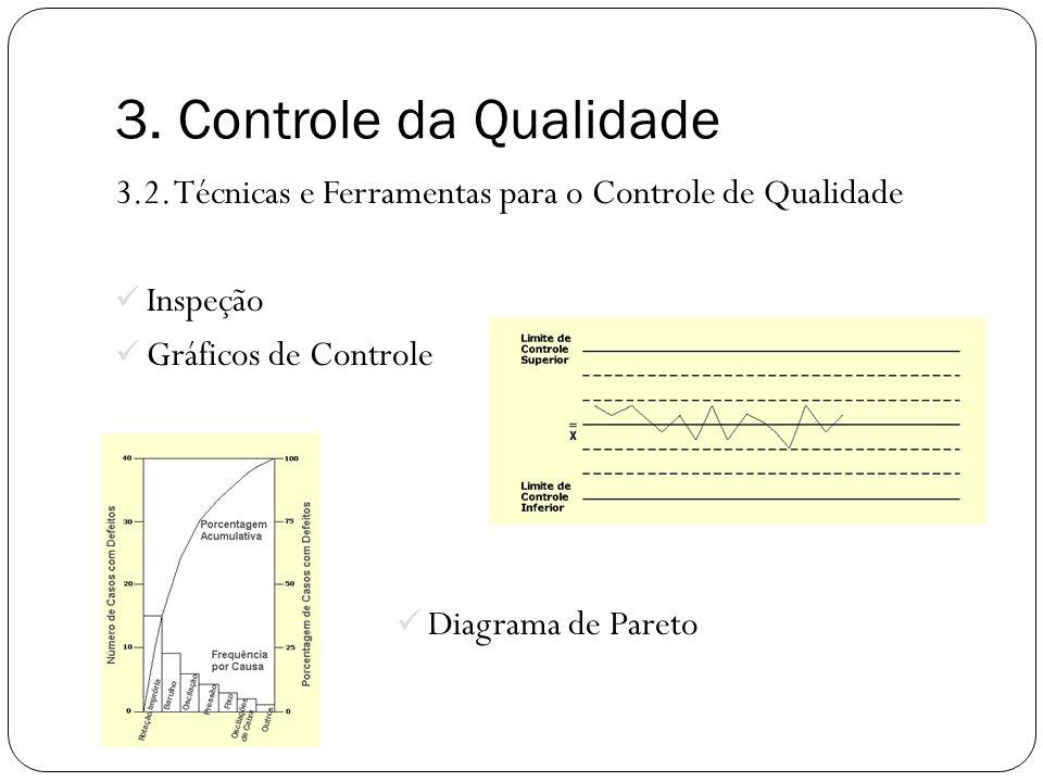 3.2. Técnicas e Ferramentas para o Controle de Qualidade Inspeção Gráficos de Controle Diagrama de Pareto 3. Controle da Qualidade