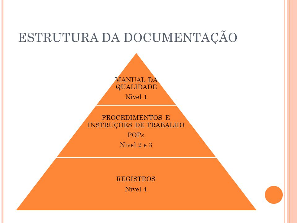 ESTRUTURA DA DOCUMENTAÇÃO MANUAL DA QUALIDADE Nivel 1 PROCEDIMENTOS E INSTRUÇÕES DE TRABALHO POPs Nivel 2 e 3 REGISTROS Nivel 4