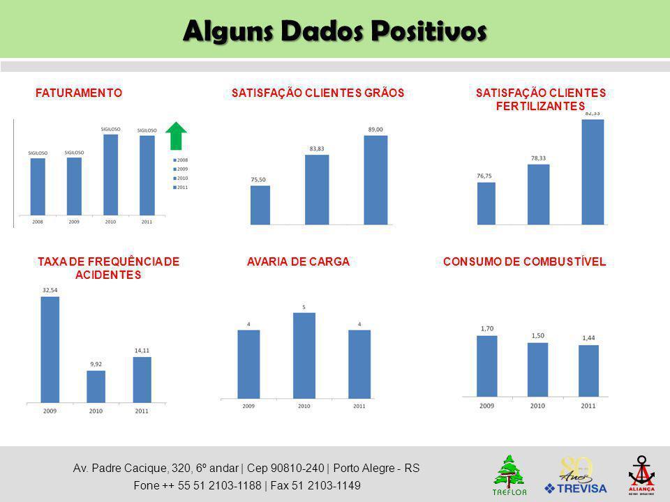 Alguns Dados Positivos Av. Padre Cacique, 320, 6º andar   Cep 90810-240   Porto Alegre - RS Fone ++ 55 51 2103-1188   Fax 51 2103-1149 FATURAMENTOSATI