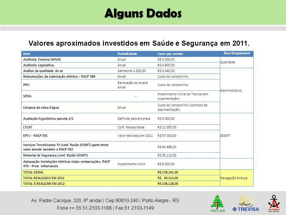 Alguns Dados Av. Padre Cacique, 320, 6º andar   Cep 90810-240   Porto Alegre - RS Fone ++ 55 51 2103-1188   Fax 51 2103-1149 Valores aproximados inves