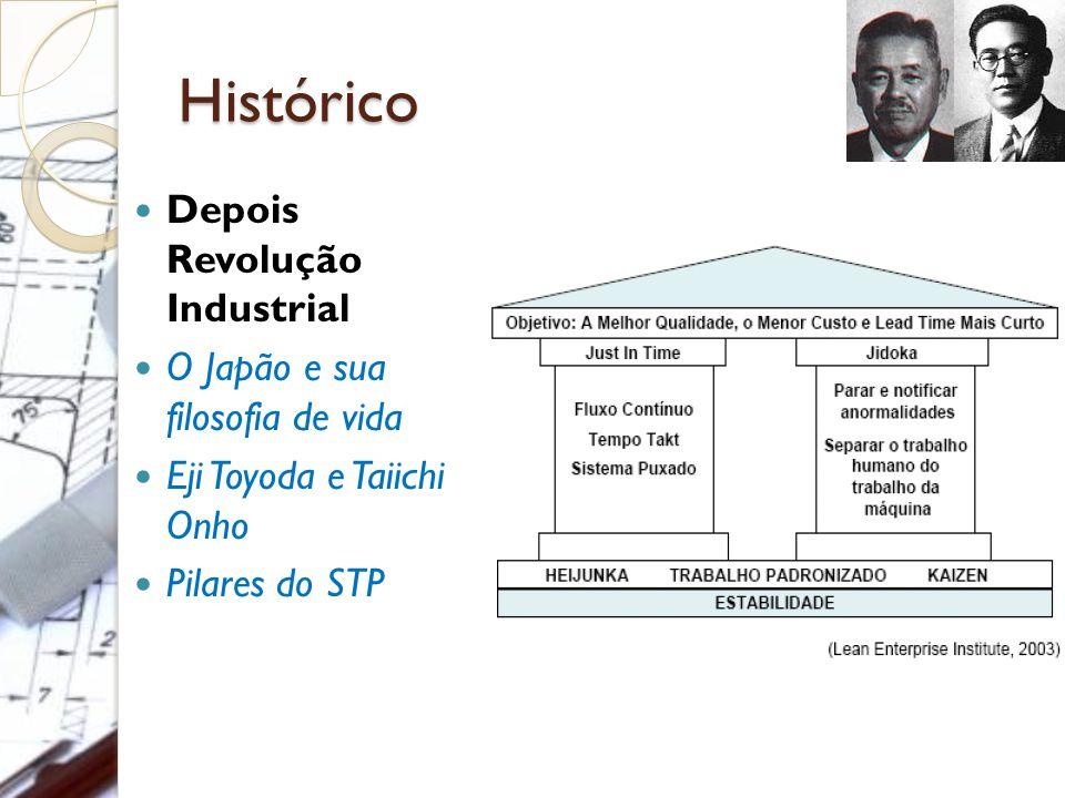 Histórico Depois Revolução Industrial O Japão e sua filosofia de vida Eji Toyoda e Taiichi Onho Pilares do STP