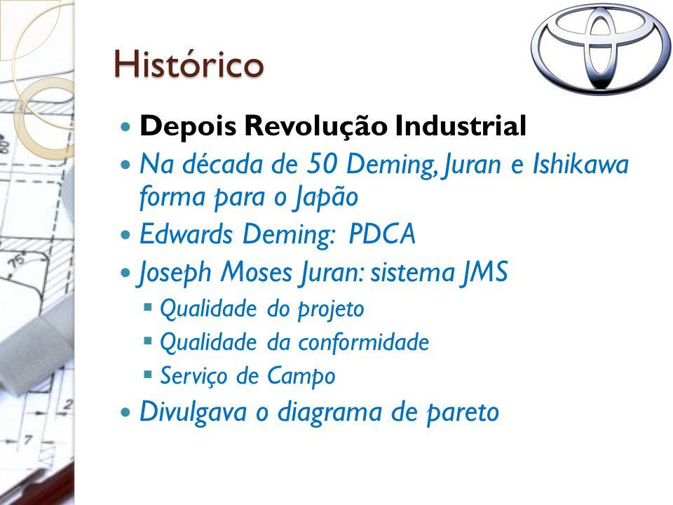 Histórico Depois Revolução Industrial Na década de 50 Deming, Juran e Ishikawa forma para o Japão Edwards Deming: PDCA Joseph Moses Juran: sistema JMS  Qualidade do projeto  Qualidade da conformidade  Serviço de Campo Divulgava o diagrama de pareto