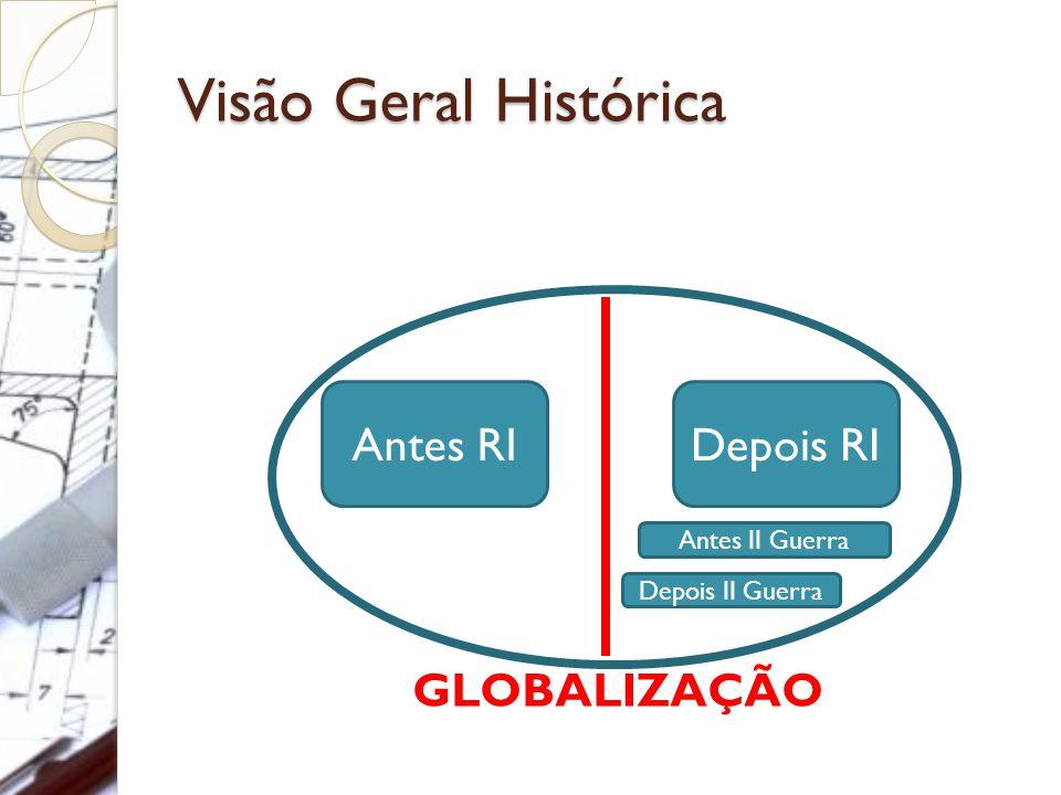 Visão Geral Histórica Antes RIDepois RI GLOBALIZAÇÃO Antes II Guerra Depois II Guerra
