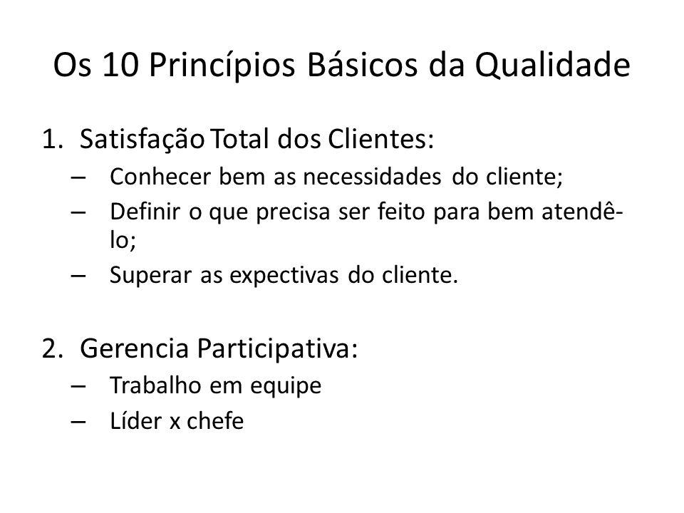 Os 10 Princípios Básicos da Qualidade 1.Satisfação Total dos Clientes: – Conhecer bem as necessidades do cliente; – Definir o que precisa ser feito pa