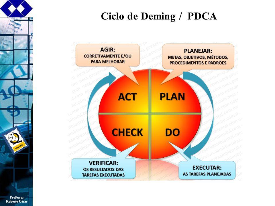 Professor Roberto César Ciclo de Deming / PDCA