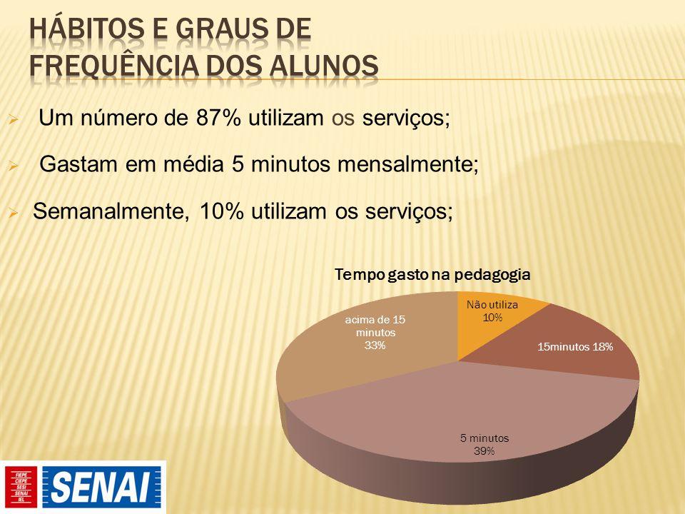  Um número de 87% utilizam os serviços;  Gastam em média 5 minutos mensalmente;  Semanalmente, 10% utilizam os serviços;