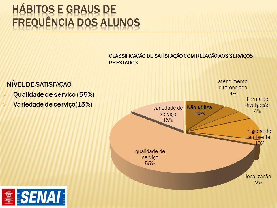 NÍVEL DE SATISFAÇÃO  Qualidade de serviço (55%)  Variedade de serviço(15%)