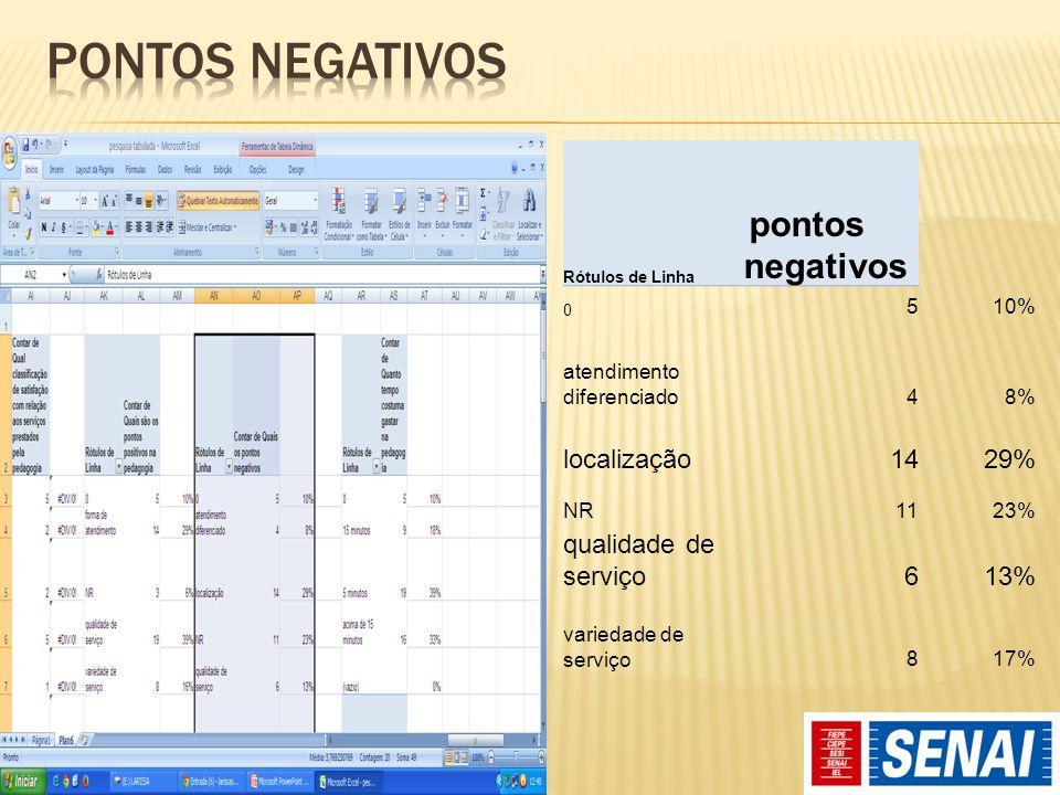 Rótulos de Linha pontos negativos 0 510% atendimento diferenciado48% localização1429% NR1123% qualidade de serviço613% variedade de serviço817%