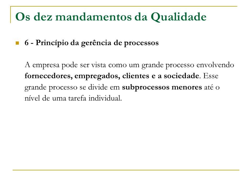 Os dez mandamentos da Qualidade 6 - Princípio da gerência de processos A empresa pode ser vista como um grande processo envolvendo fornecedores, empre