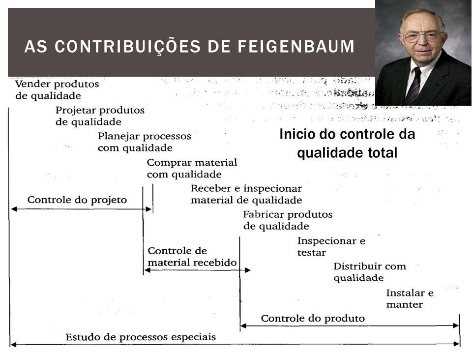 AS CONTRIBUIÇÕES DE FEIGENBAUM Inicio do controle da qualidade total