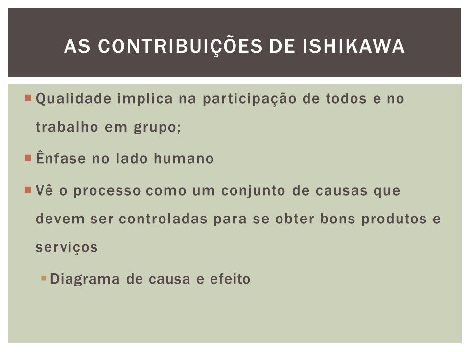  Qualidade implica na participação de todos e no trabalho em grupo;  Ênfase no lado humano  Vê o processo como um conjunto de causas que devem ser controladas para se obter bons produtos e serviços  Diagrama de causa e efeito AS CONTRIBUIÇÕES DE ISHIKAWA