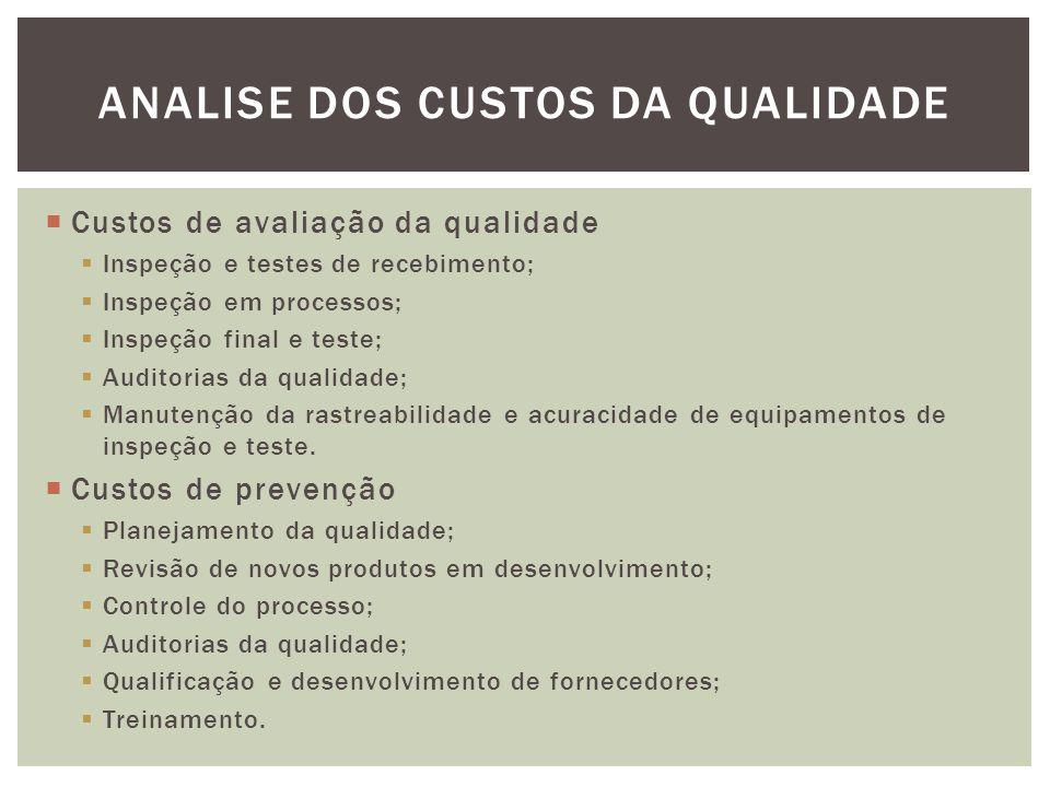  Custos de avaliação da qualidade  Inspeção e testes de recebimento;  Inspeção em processos;  Inspeção final e teste;  Auditorias da qualidade;  Manutenção da rastreabilidade e acuracidade de equipamentos de inspeção e teste.