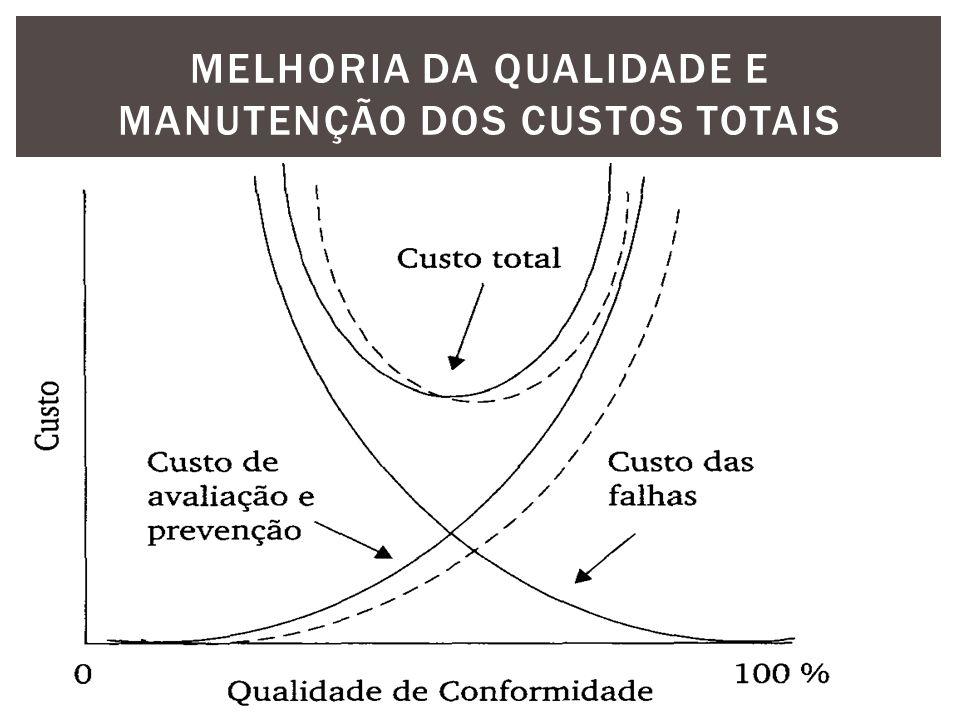 MELHORIA DA QUALIDADE E MANUTENÇÃO DOS CUSTOS TOTAIS