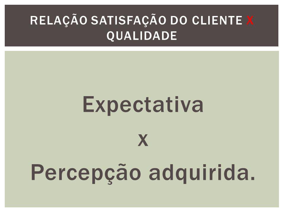 Expectativa x Percepção adquirida. RELAÇÃO SATISFAÇÃO DO CLIENTE X QUALIDADE