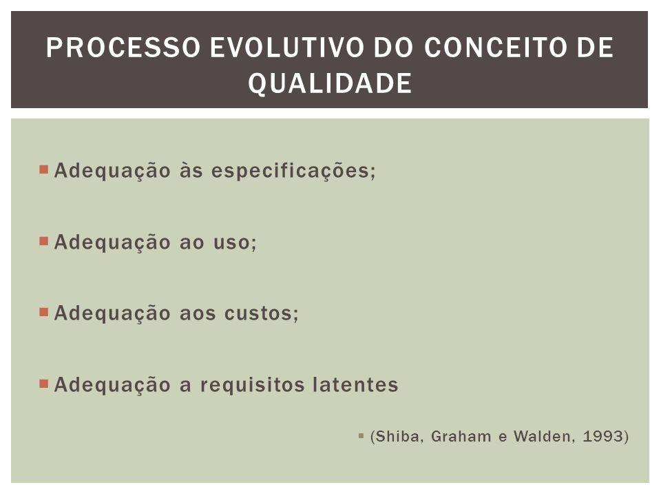  Adequação às especificações;  Adequação ao uso;  Adequação aos custos;  Adequação a requisitos latentes  (Shiba, Graham e Walden, 1993) PROCESSO EVOLUTIVO DO CONCEITO DE QUALIDADE
