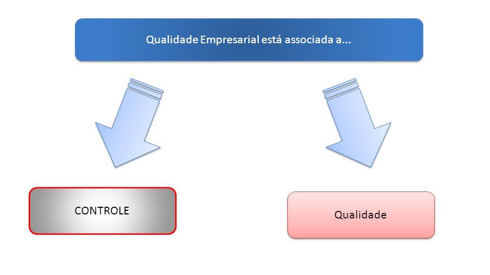 Qualidade Empresarial está associada a... CONTROLE Qualidade