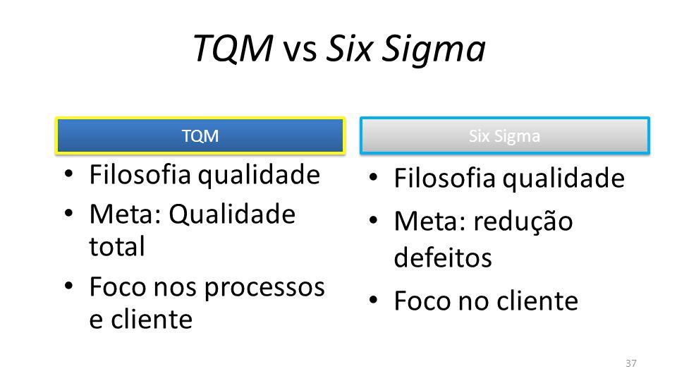 Filosofia qualidade Meta: Qualidade total Foco nos processos e cliente Filosofia qualidade Meta: redução defeitos Foco no cliente TQM Six Sigma TQM vs Six Sigma 37