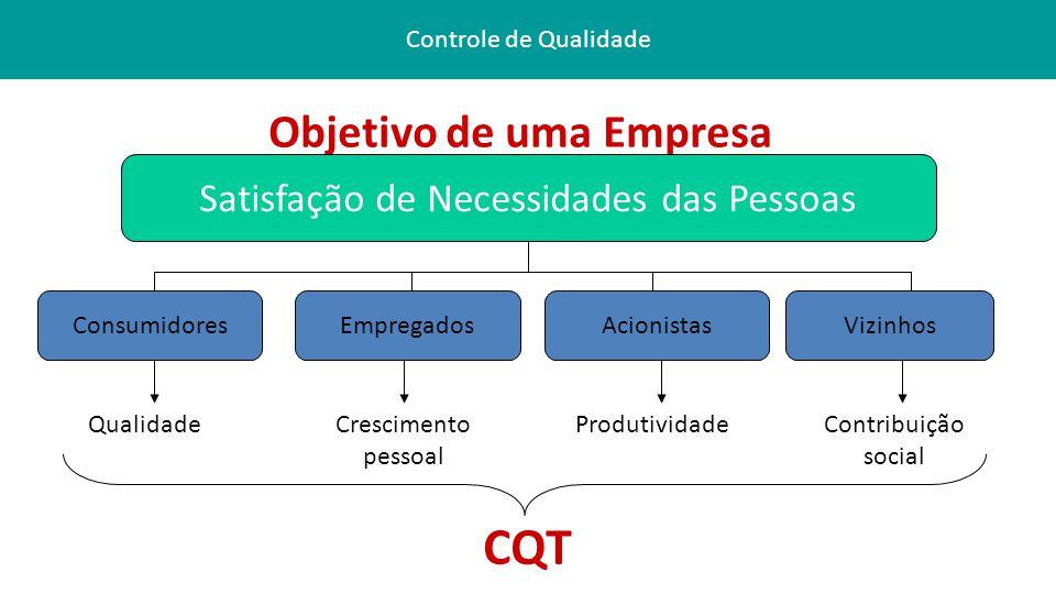 Controle de Qualidade Objetivo de uma Empresa Satisfação de Necessidades das Pessoas ConsumidoresEmpregadosAcionistasVizinhos QualidadeCrescimento pessoal ProdutividadeContribuição social CQT