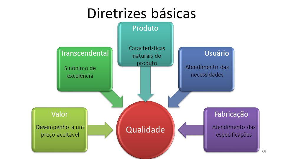 Qualidade ValorTranscendentalProdutoUsuárioFabricação Diretrizes básicas 55 Desempenho a um preço aceitável Sinônimo de excelência Características naturais do produto Atendimento das necessidades Atendimento das especificações