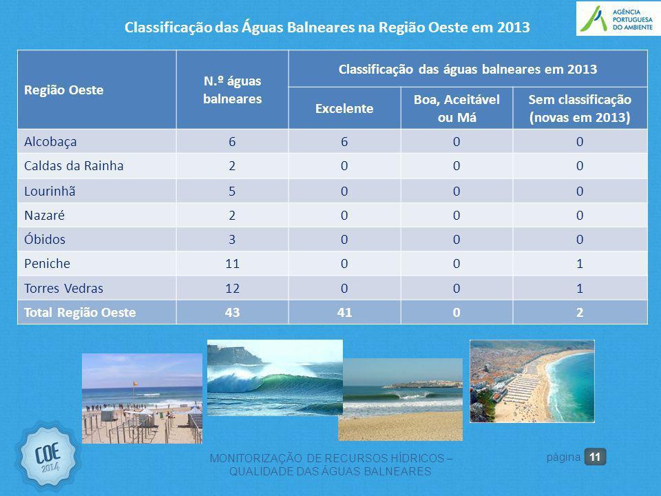 11 MONITORIZAÇÃO DE RECURSOS HÍDRICOS – QUALIDADE DAS ÁGUAS BALNEARES página Região Oeste N.º águas balneares Classificação das águas balneares em 201