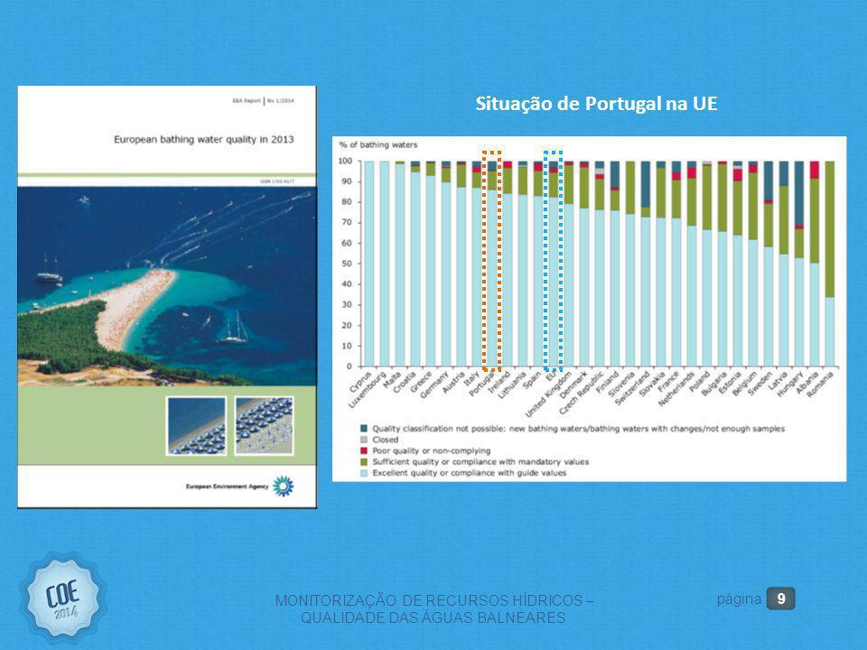 10 MONITORIZAÇÃO DE RECURSOS HÍDRICOS – QUALIDADE DAS ÁGUAS BALNEARES página Evolução da qualidade das águas balneares interiores Evolução da qualidade das águas balneares costeiras e de transição Classificação aceitável ou superior – 98% Classificação excelente – 92% Classificação má – 0% Classificação aceitável ou superior – 84% Classificação excelente – 60% Classificação má – 2%