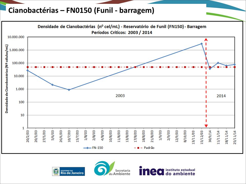 Cianobactérias – FN0150 (Funil - barragem)