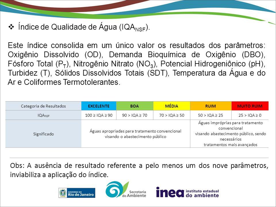 Categoria de ResultadosEXCELENTEBOAMÉDIARUIMMUITO RUIM IQA NSF 100 ≥ IQA ≥ 9090 > IQA ≥ 7070 > IQA ≥ 5050 > IQA ≥ 2525 > IQA ≥ 0 Significado Águas apr