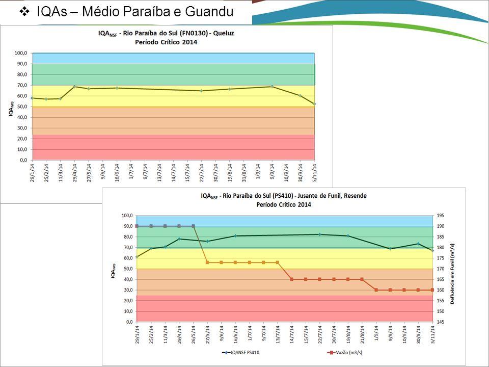  IQAs – Médio Paraíba e Guandu