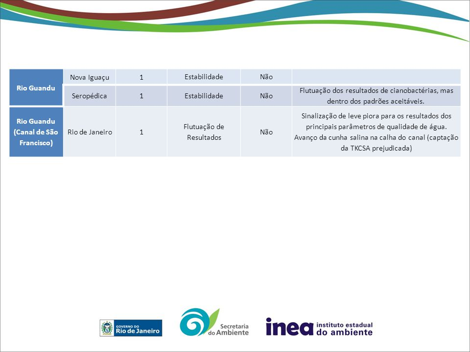 Rio Guandu Nova Iguaçu1 EstabilidadeNão Seropédica1EstabilidadeNão Flutuação dos resultados de cianobactérias, mas dentro dos padrões aceitáveis. Rio