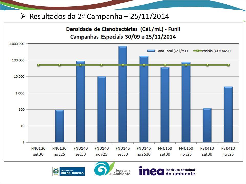  Resultados da 2ª Campanha – 25/11/2014