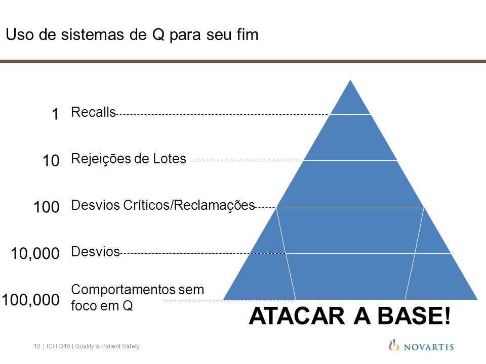 Example 2 ATACAR A BASE! Uso de sistemas de Q para seu fim 1 10 100 10,000 100,000 Recalls Rejeições de Lotes Desvios Críticos/Reclamações Desvios Com