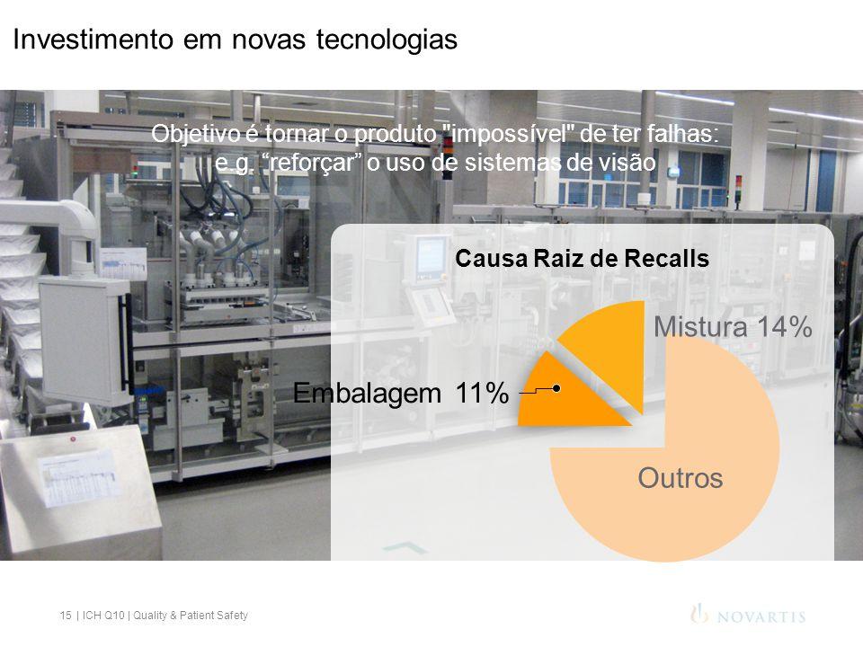 15 Causa Raiz de Recalls Mistura 14% Embalagem 11% Outros Objetivo é tornar o produto