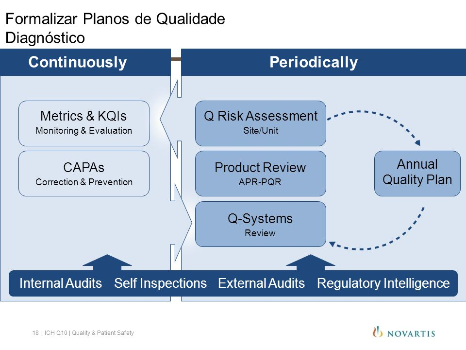 Formalizar Planos de Qualidade Diagnóstico PeriodicallyContinuouslyPeriodically Metrics & KQIs Monitoring & Evaluation CAPAs Correction & Prevention S