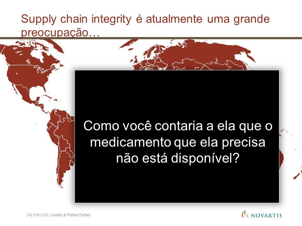 Como você contaria a ela que o medicamento que ela precisa não está disponível? Supply chain integrity é atualmente uma grande preocupação… 24| ICH Q1