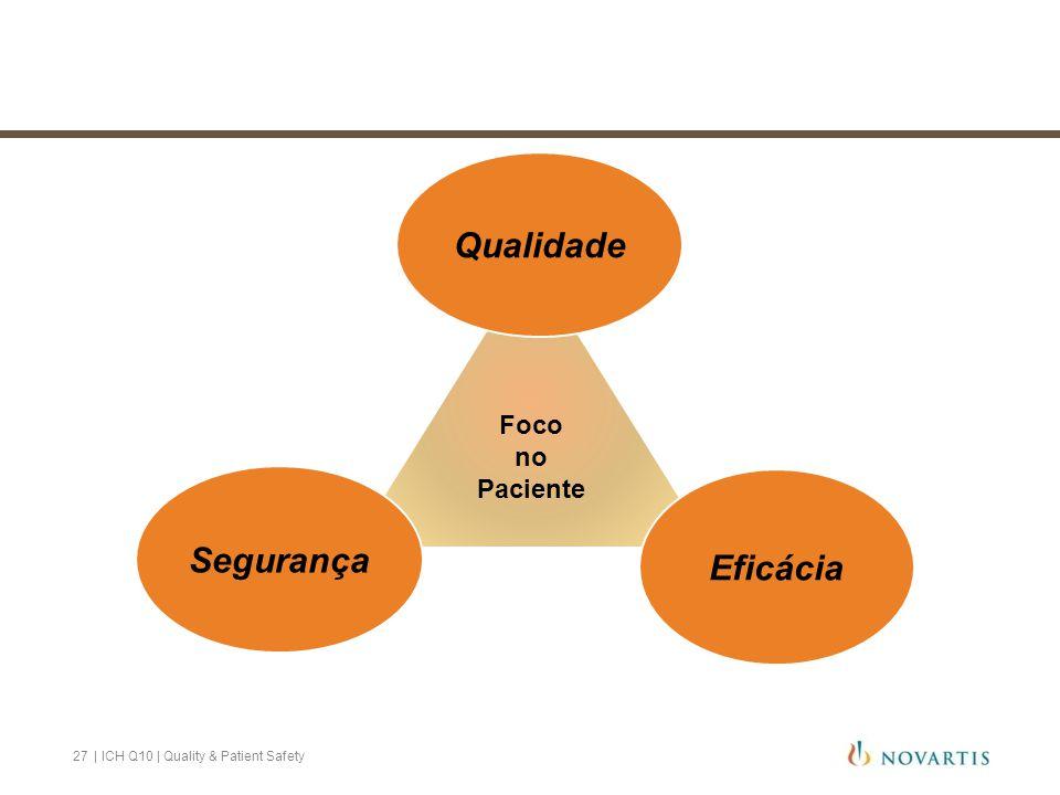 Foco no Paciente Qualidade Segurança Eficácia 27 | ICH Q10 | Quality & Patient Safety