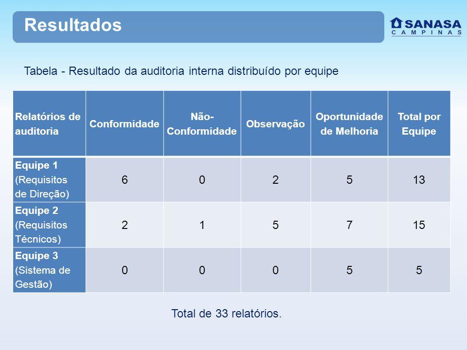 Resultados Relatórios de auditoria Conformidade Não- Conformidade Observação Oportunidade de Melhoria Total por Equipe Equipe 1 (Requisitos de Direção) 602513 Equipe 2 (Requisitos Técnicos) 215715 Equipe 3 (Sistema de Gestão) 00055 Tabela - Resultado da auditoria interna distribuído por equipe Total de 33 relatórios.