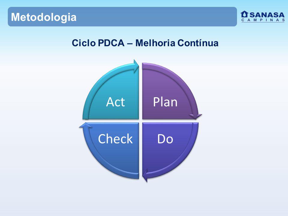 Metodologia Ciclo PDCA – Melhoria Contínua Plan DoCheck Act