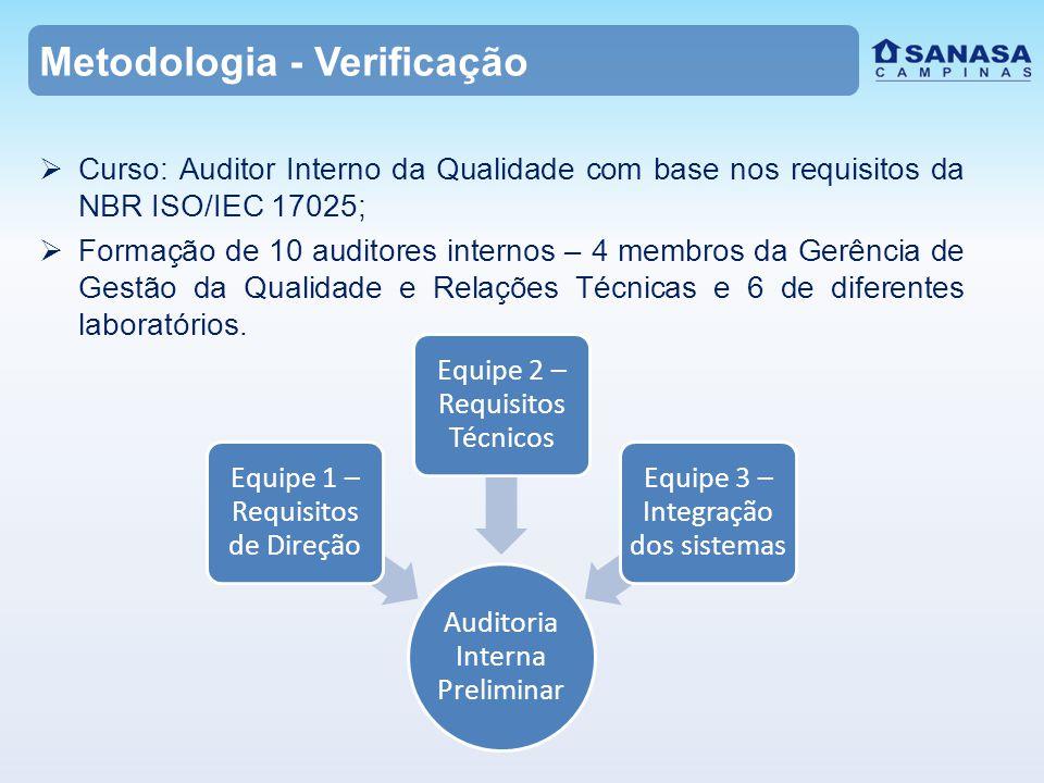 Curso: Auditor Interno da Qualidade com base nos requisitos da NBR ISO/IEC 17025;  Formação de 10 auditores internos – 4 membros da Gerência de Gestão da Qualidade e Relações Técnicas e 6 de diferentes laboratórios.