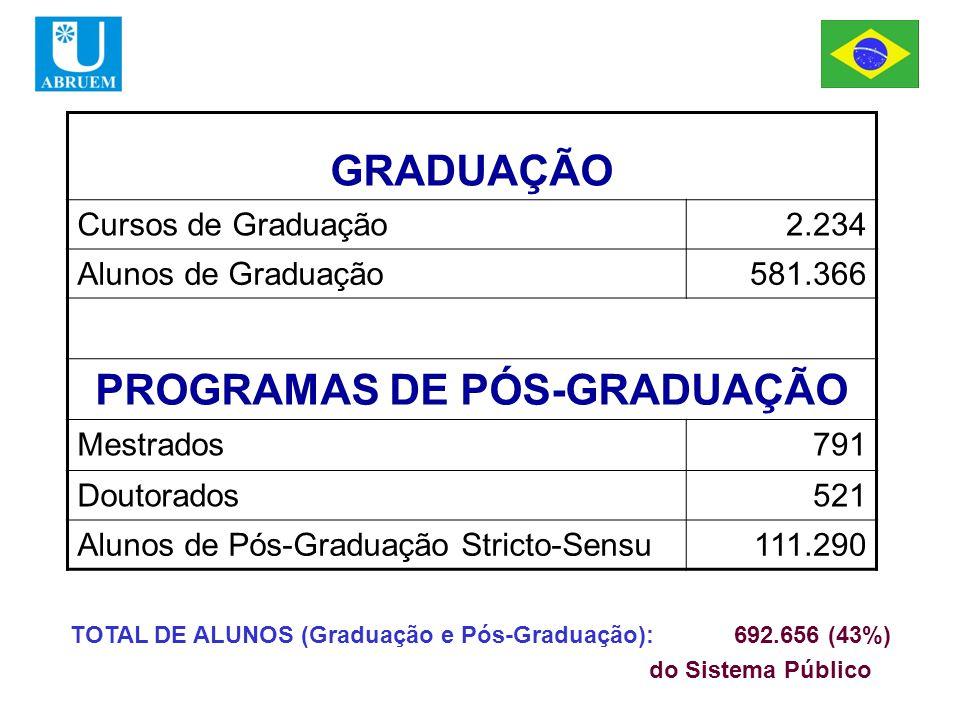 GRADUAÇÃO Cursos de Graduação2.234 Alunos de Graduação581.366 PROGRAMAS DE PÓS-GRADUAÇÃO Mestrados791 Doutorados521 Alunos de Pós-Graduação Stricto-Sensu111.290 TOTAL DE ALUNOS (Graduação e Pós-Graduação): 692.656 (43%) do Sistema Público