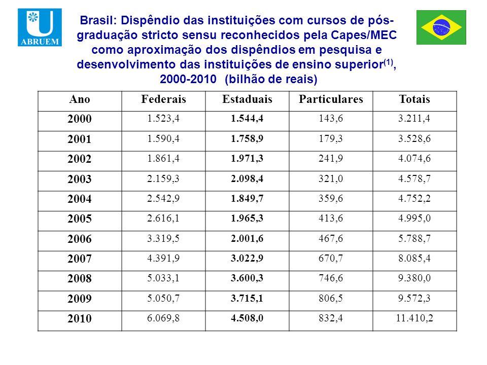Brasil: Dispêndio das instituições com cursos de pós- graduação stricto sensu reconhecidos pela Capes/MEC como aproximação dos dispêndios em pesquisa e desenvolvimento das instituições de ensino superior (1), 2000-2010 (bilhão de reais) AnoFederaisEstaduaisParticularesTotais 2000 1.523,41.544,4143,63.211,4 2001 1.590,41.758,9179,33.528,6 2002 1.861,41.971,3241,94.074,6 2003 2.159,32.098,4321,04.578,7 2004 2.542,91.849,7359,64.752,2 2005 2.616,11.965,3413,64.995,0 2006 3.319,52.001,6467,65.788,7 2007 4.391,93.022,9670,78.085,4 2008 5.033,13.600,3746,69.380,0 2009 5.050,73.715,1806,59.572,3 2010 6.069,84.508,0832,411.410,2