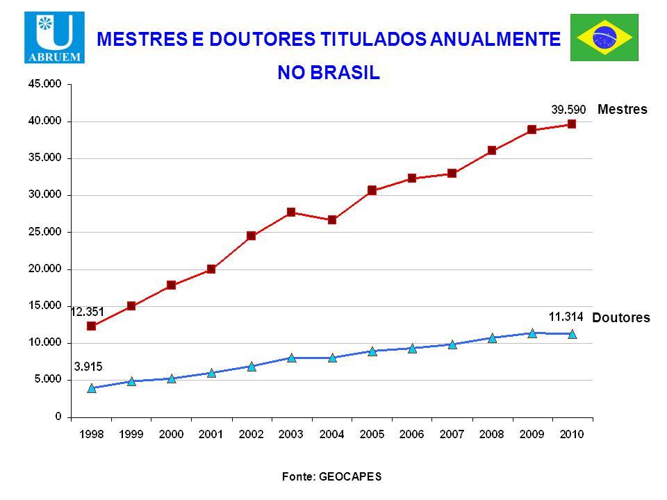Mestres Doutores MESTRES E DOUTORES TITULADOS ANUALMENTE NO BRASIL Fonte: GEOCAPES