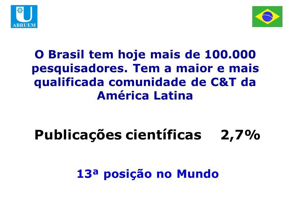 Publicações científicas 2,7% 13ª posição no Mundo O Brasil tem hoje mais de 100.000 pesquisadores.