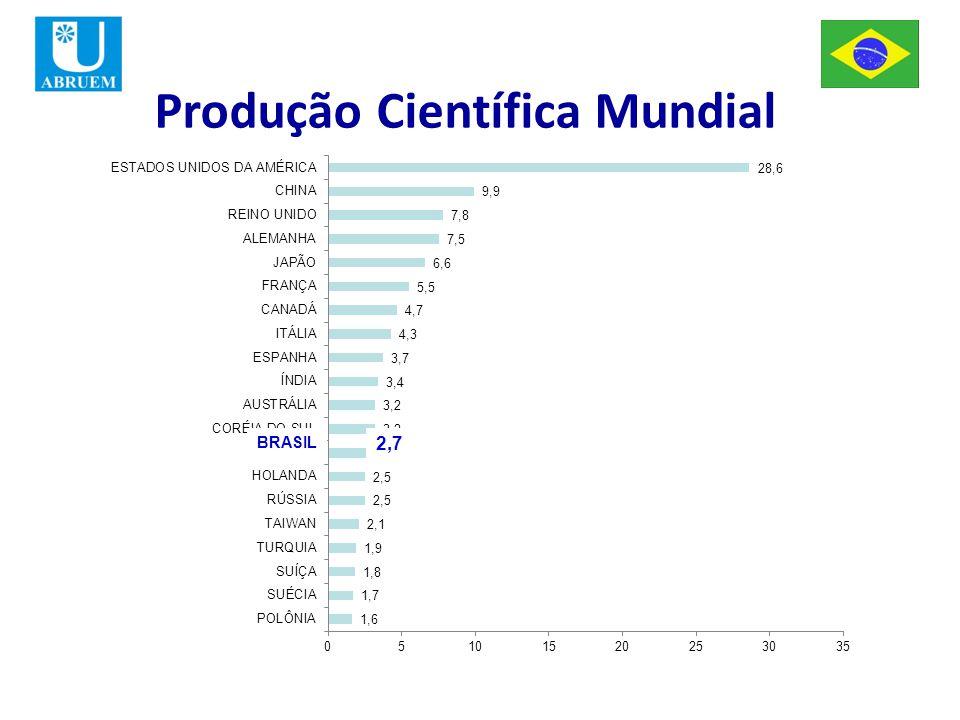 BRASIL 2,7 Produção Científica Mundial