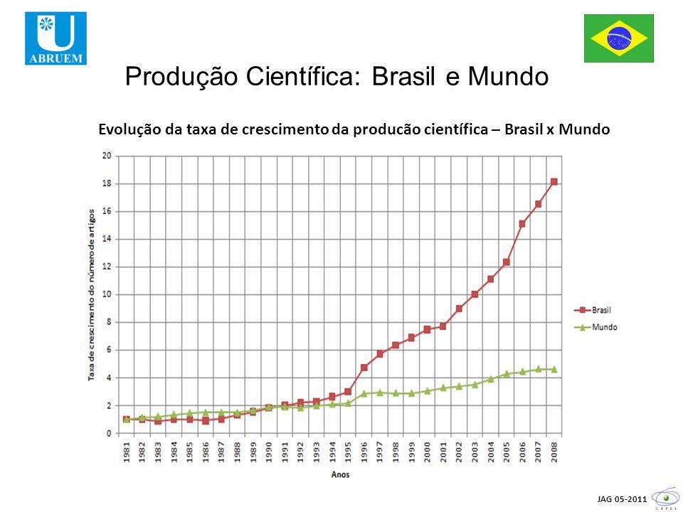 Produção Científica: Brasil e Mundo JAG 05-2011 Evolução da taxa de crescimento da producão científica – Brasil x Mundo