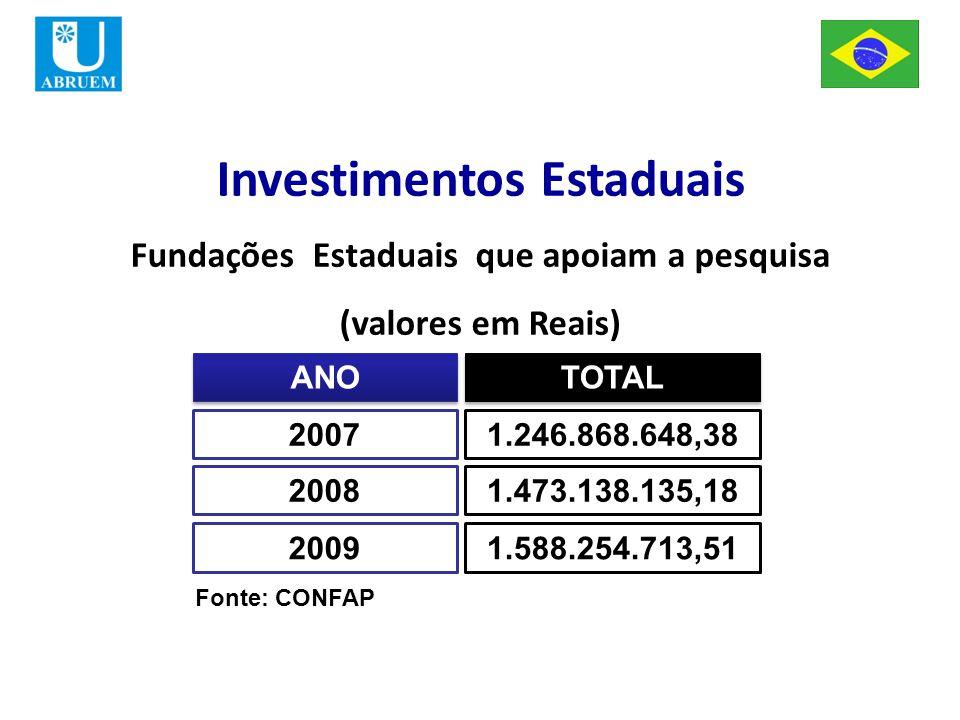 ANO TOTAL 20071.246.868.648,38 20081.473.138.135,18 20091.588.254.713,51 Fonte: CONFAP Investimentos Estaduais Fundações Estaduais que apoiam a pesquisa (valores em Reais)
