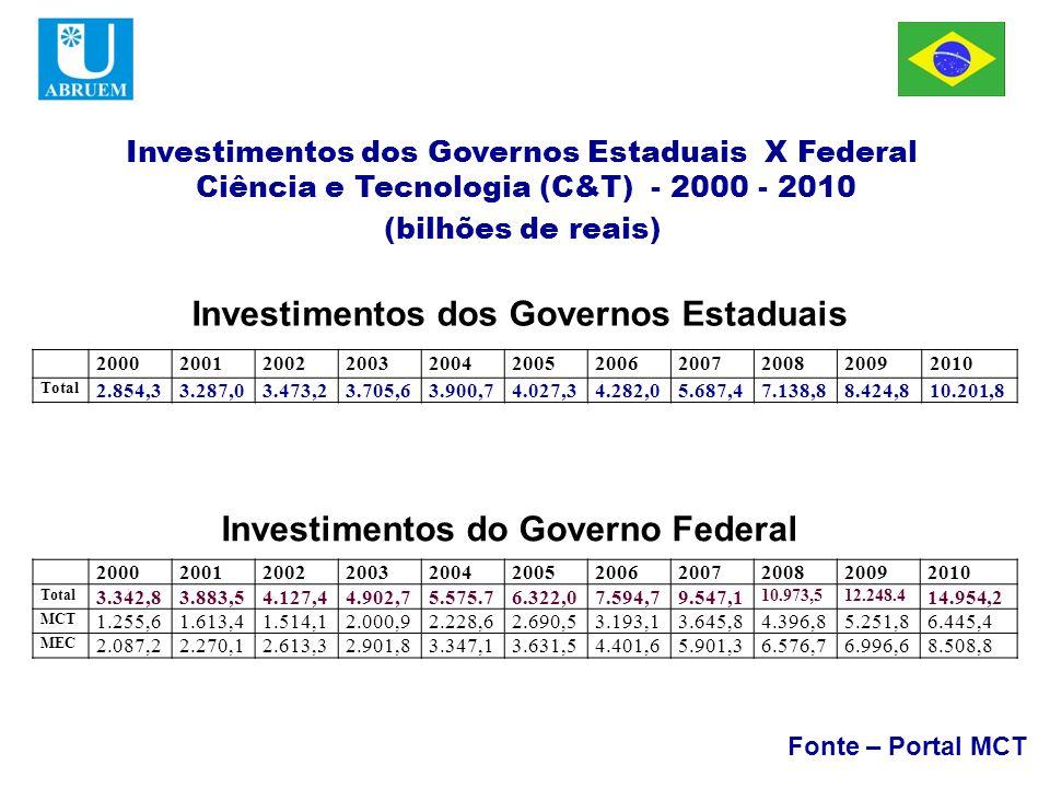 ABRUEM Investimentos dos Governos Estaduais X Federal Ciência e Tecnologia (C&T) - 2000 - 2010 (bilhões de reais) Fonte – Portal MCT Investimentos dos Governos Estaduais Investimentos do Governo Federal 20002001200220032004200520062007200820092010 Total 2.854,33.287,03.473,23.705,63.900,74.027,34.282,05.687,47.138,88.424,810.201,8 20002001200220032004200520062007200820092010 Total 3.342,83.883,54.127,44.902,75.575.76.322,07.594,79.547,1 10.973,512.248.4 14.954,2 MCT 1.255,61.613,41.514,12.000,92.228,62.690,53.193,13.645,84.396,85.251,86.445,4 MEC 2.087,22.270,12.613,32.901,83.347,13.631,54.401,65.901,36.576,76.996,68.508,8