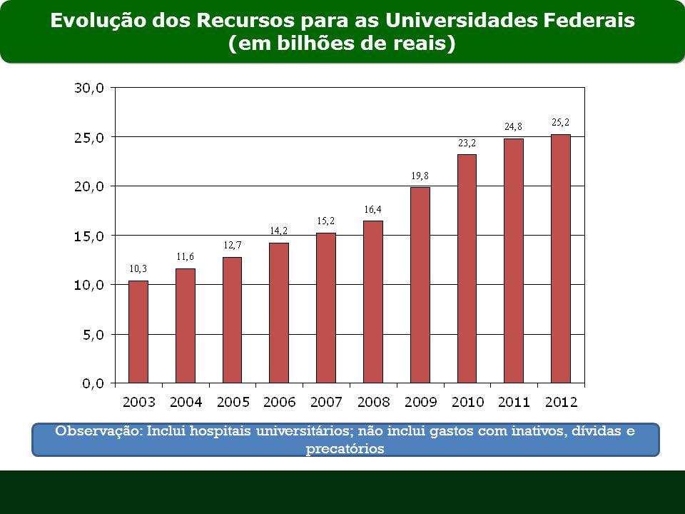 Evolução dos Recursos para as Universidades Federais (em bilhões de reais) Observação: Inclui hospitais universitários; não inclui gastos com inativos, dívidas e precatórios