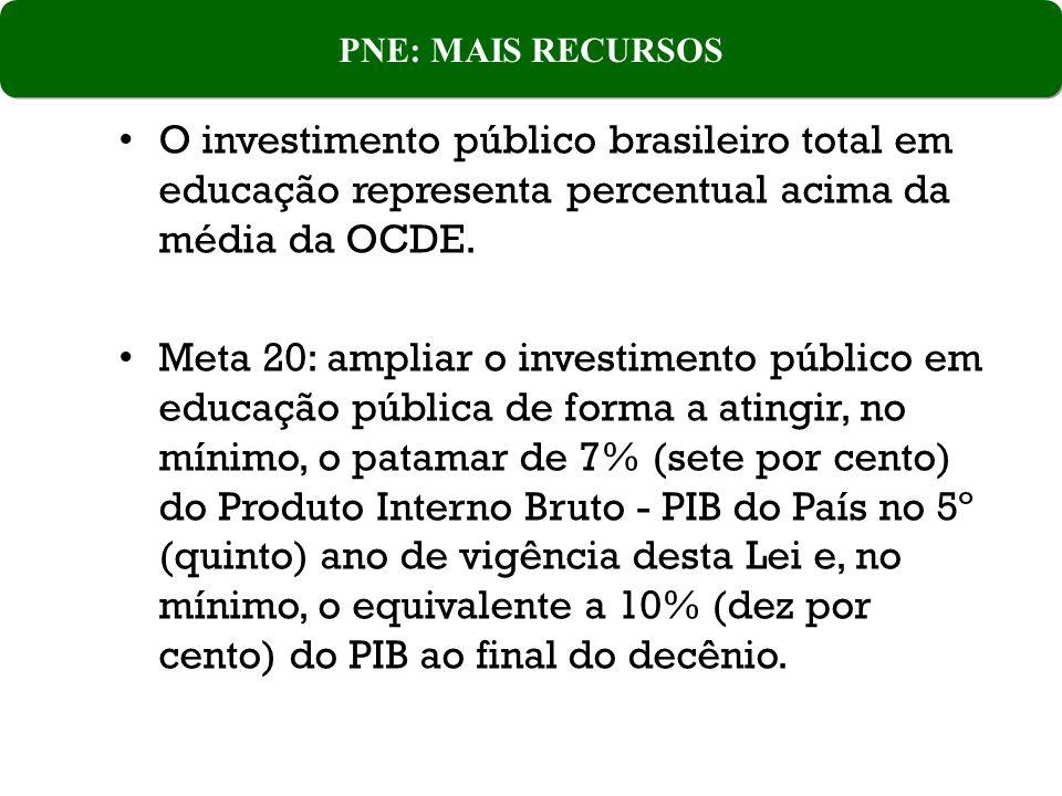 O investimento público brasileiro total em educação representa percentual acima da média da OCDE.