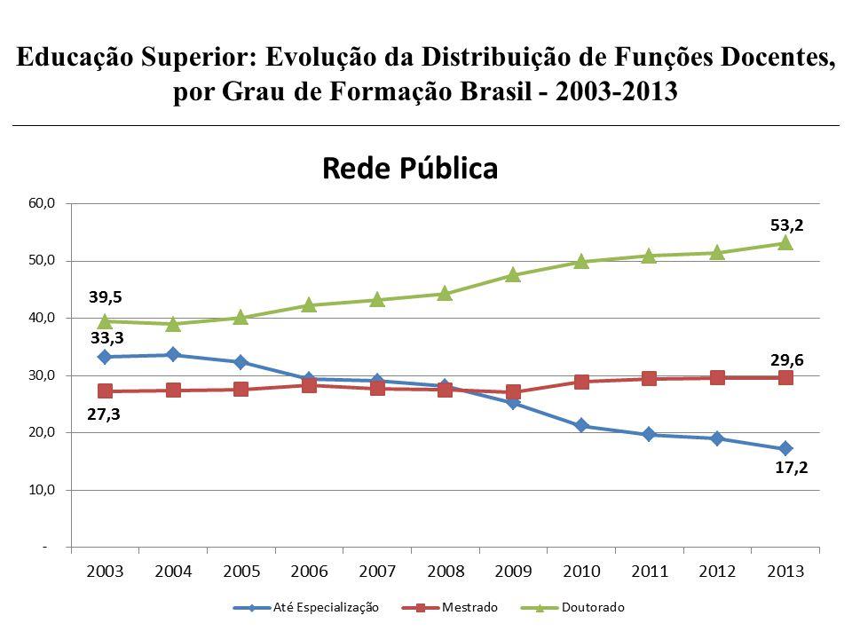 Educação Superior: Evolução da Distribuição de Funções Docentes, por Grau de Formação Brasil - 2003-2013