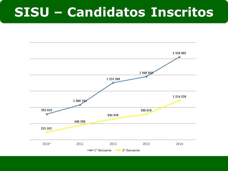 SISU – Candidatos Inscritos